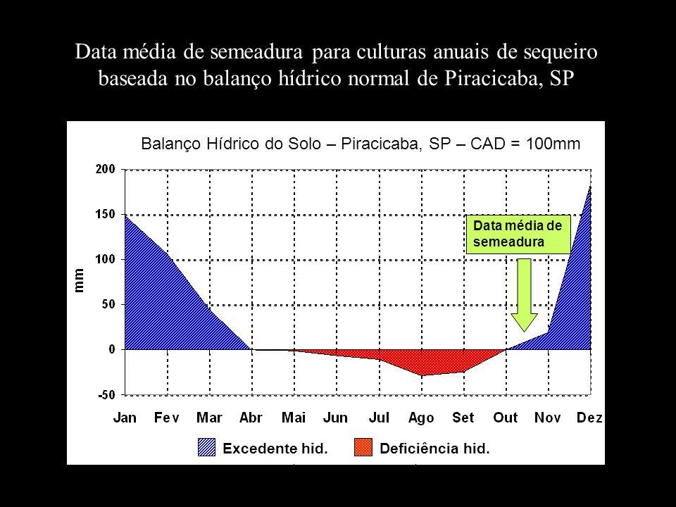 Data média de semeadura para culturas anuais de sequeiro baseada no balanço hídrico normal de Piracicaba, SP