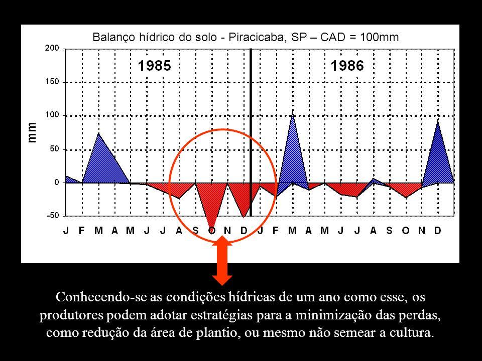 Balanço hídrico do solo - Piracicaba, SP – CAD = 100mm