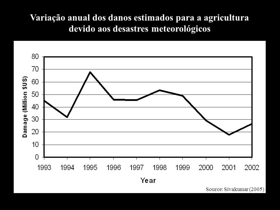 Variação anual dos danos estimados para a agricultura devido aos desastres meteorológicos