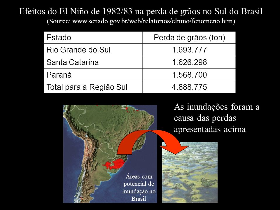 Áreas com potencial de inundação no Brasil
