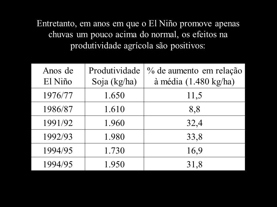 Produtividade Soja (kg/ha)