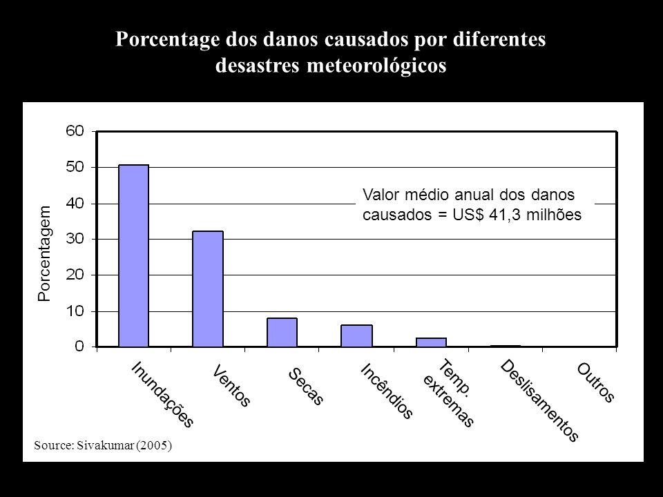 Porcentage dos danos causados por diferentes desastres meteorológicos