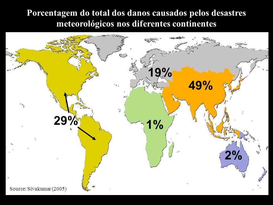 Porcentagem do total dos danos causados pelos desastres meteorológicos nos diferentes continentes