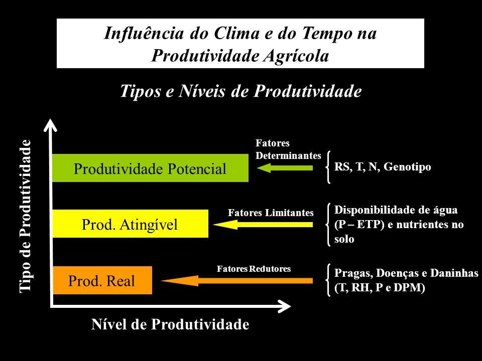 Influência do Clima e do Tempo na Produtividade Agrícola