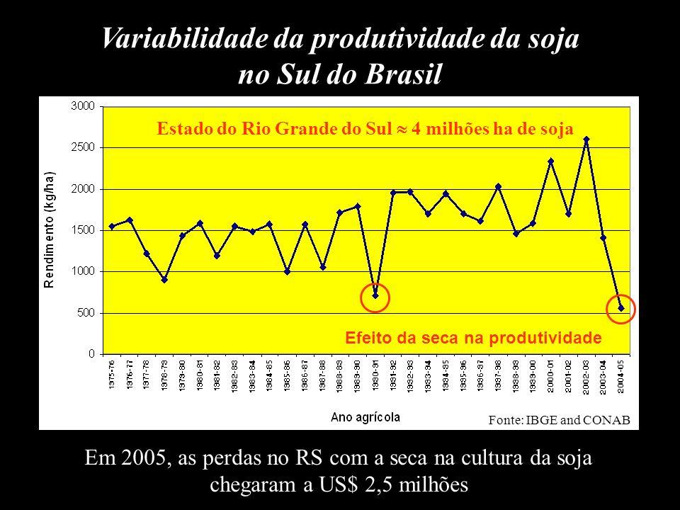 Variabilidade da produtividade da soja no Sul do Brasil
