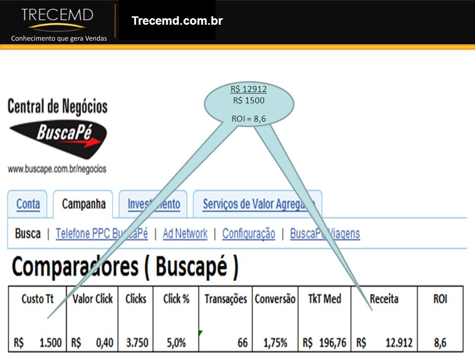 Trecemd.com.br R$ 12912 R$ 1500 ROI = 8,6
