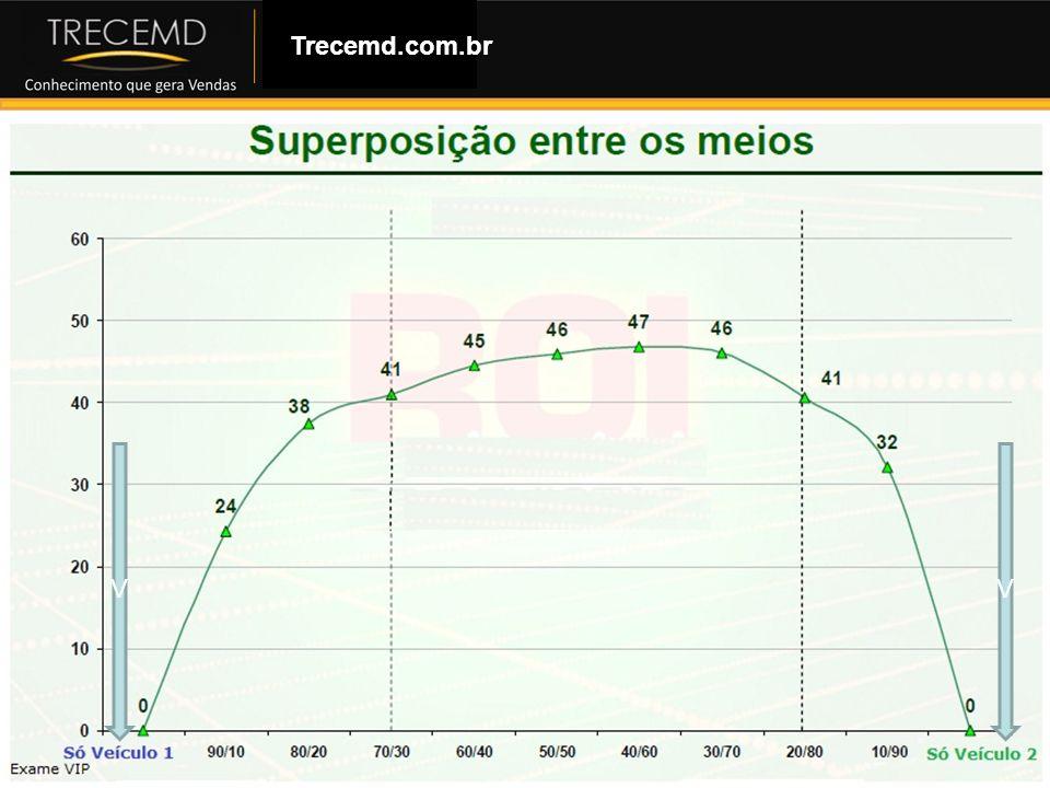 Trecemd.com.br V V