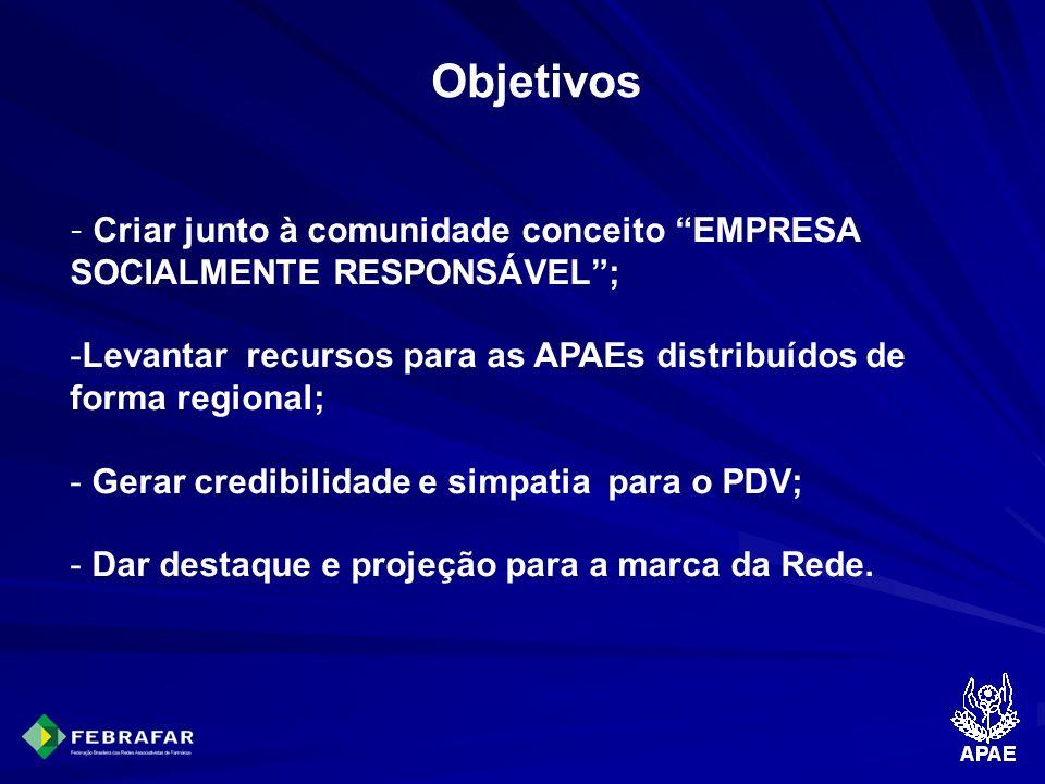 Objetivos Criar junto à comunidade conceito EMPRESA SOCIALMENTE RESPONSÁVEL ; Levantar recursos para as APAEs distribuídos de forma regional;