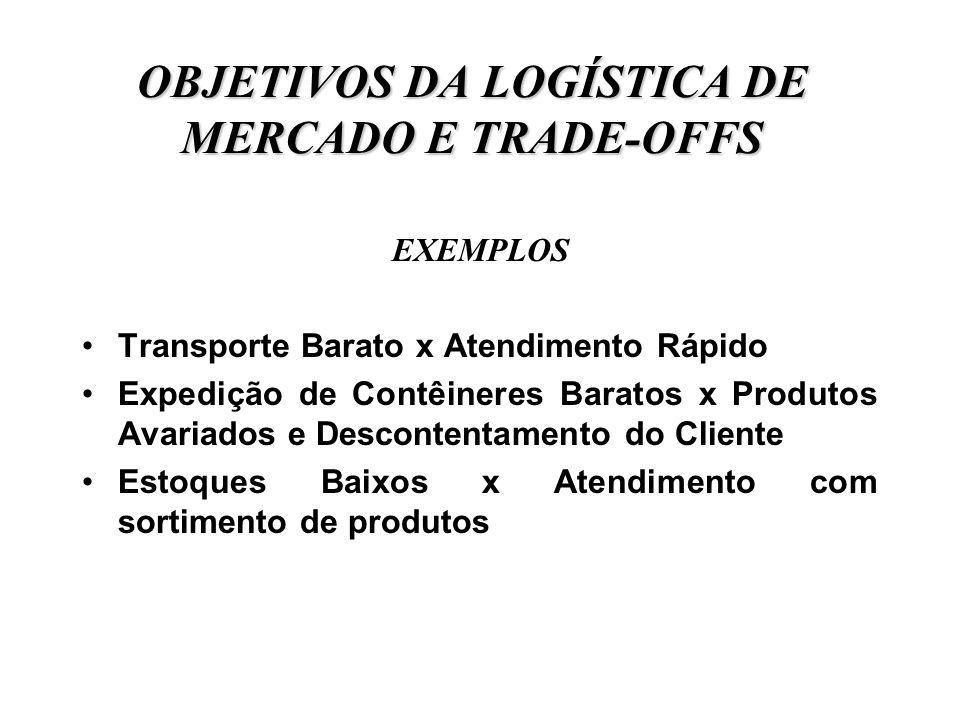 OBJETIVOS DA LOGÍSTICA DE MERCADO E TRADE-OFFS