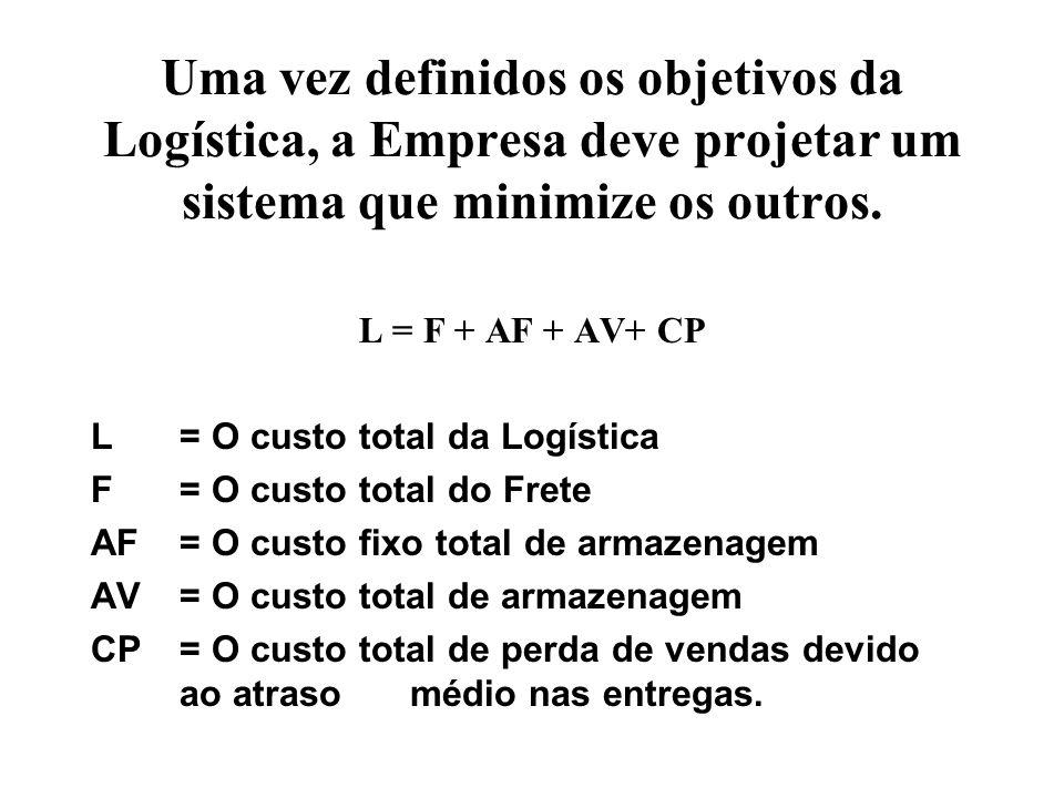 Uma vez definidos os objetivos da Logística, a Empresa deve projetar um sistema que minimize os outros.