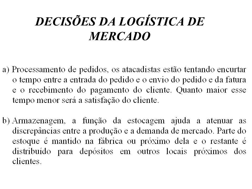DECISÕES DA LOGÍSTICA DE MERCADO