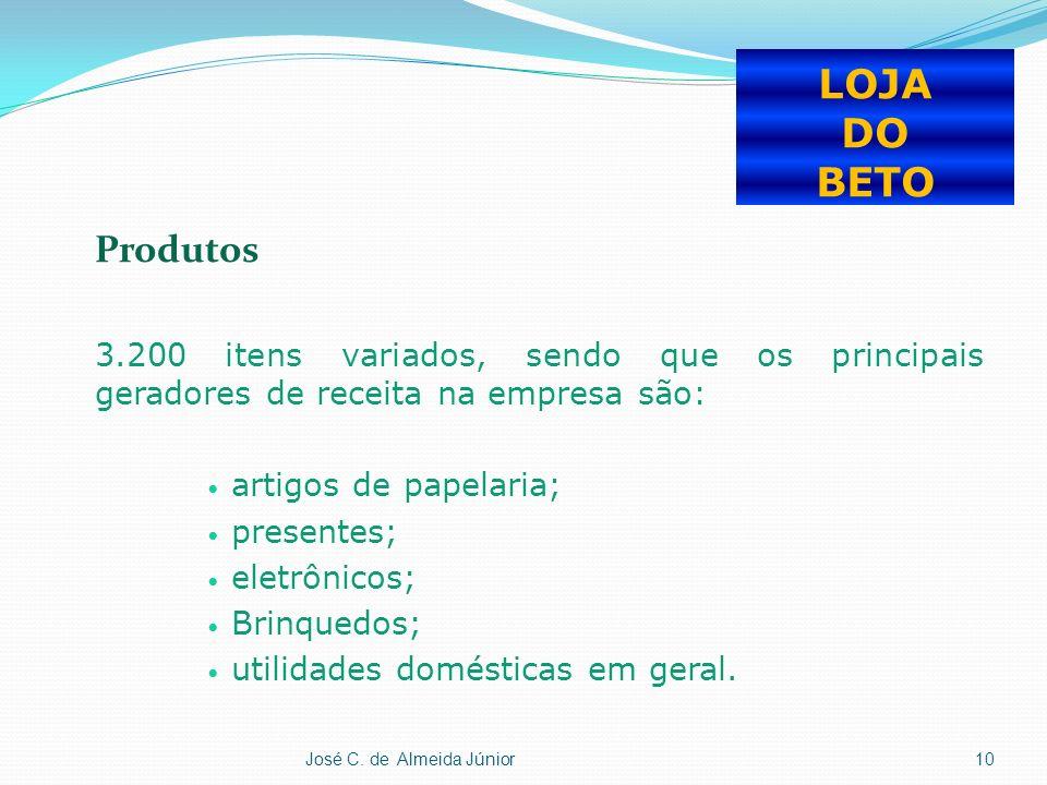 LOJA DO BETO Produtos. 3.200 itens variados, sendo que os principais geradores de receita na empresa são: