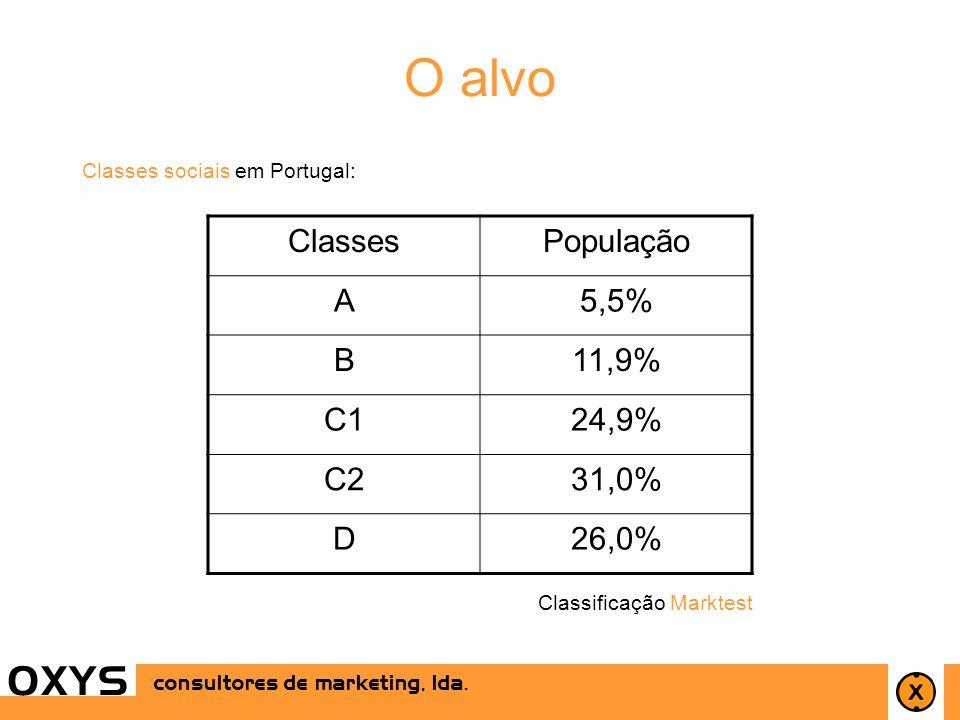 O alvo O X Y S Classes População A 5,5% B 11,9% C1 24,9% C2 31,0% D