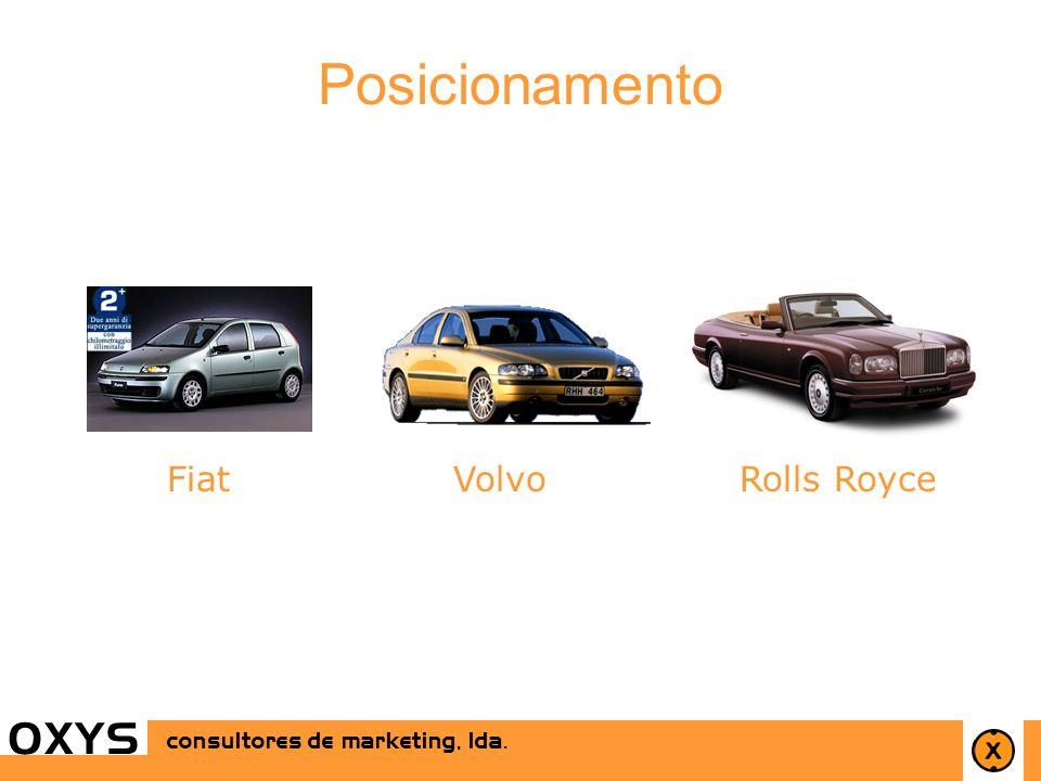 Posicionamento O X Y S Fiat Volvo Rolls Royce