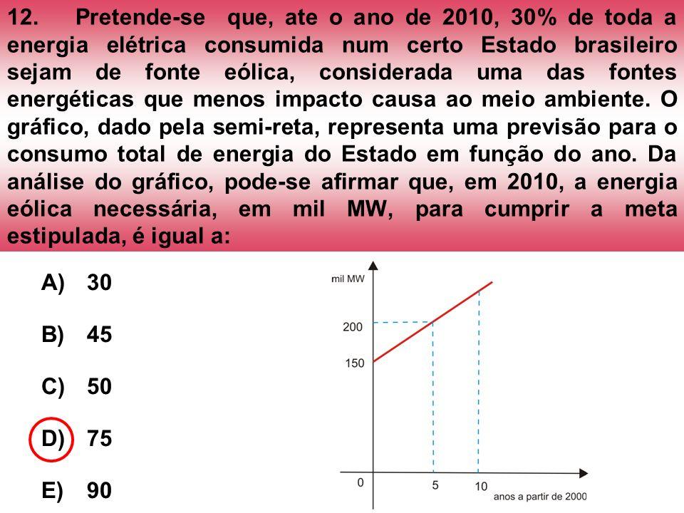 12. Pretende-se que, ate o ano de 2010, 30% de toda a energia elétrica consumida num certo Estado brasileiro sejam de fonte eólica, considerada uma das fontes energéticas que menos impacto causa ao meio ambiente. O gráfico, dado pela semi-reta, representa uma previsão para o consumo total de energia do Estado em função do ano. Da análise do gráfico, pode-se afirmar que, em 2010, a energia eólica necessária, em mil MW, para cumprir a meta estipulada, é igual a: