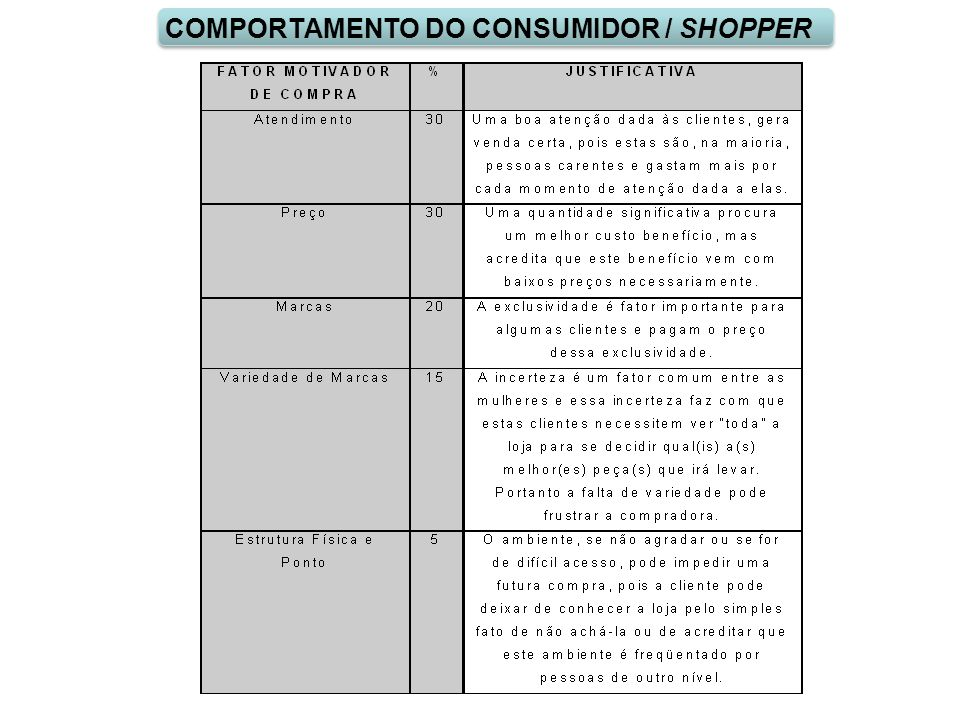 COMPORTAMENTO DO CONSUMIDOR / SHOPPER