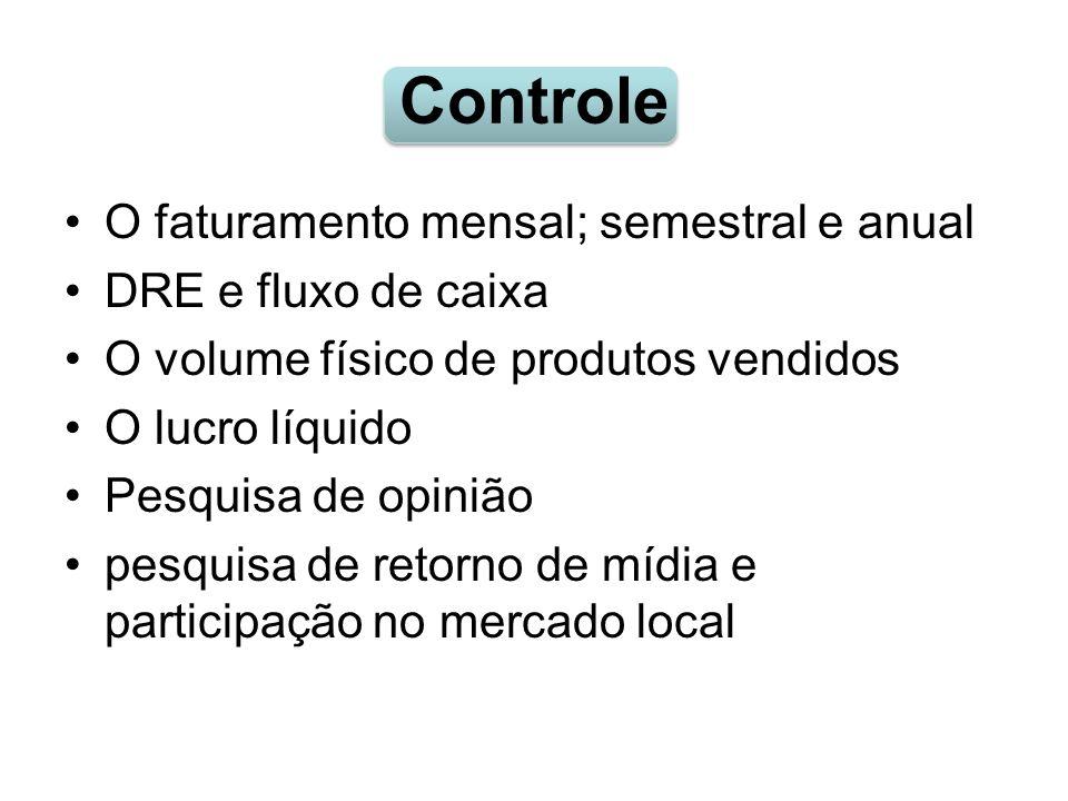 Controle O faturamento mensal; semestral e anual DRE e fluxo de caixa