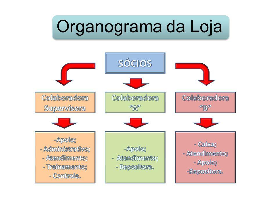 Organograma da Loja