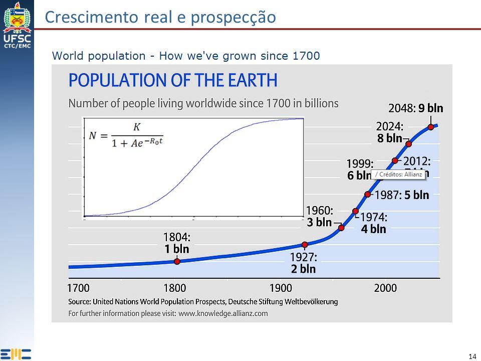 Crescimento real e prospecção