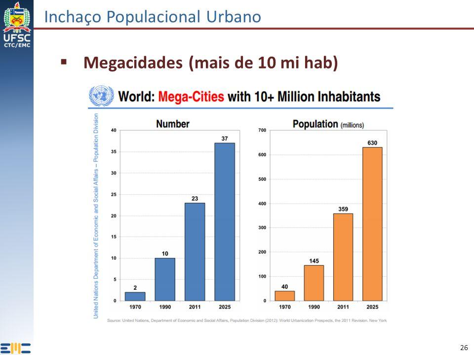 Inchaço Populacional Urbano