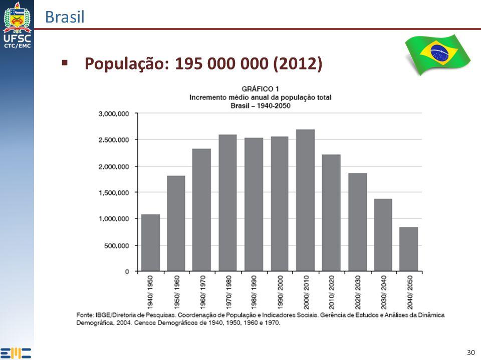Brasil População: 195 000 000 (2012)