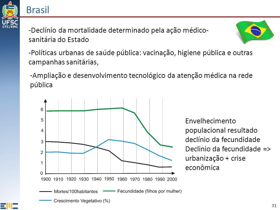 Brasil -Declínio da mortalidade determinado pela ação médico-