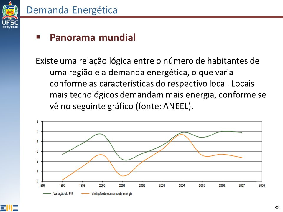 Demanda Energética Panorama mundial
