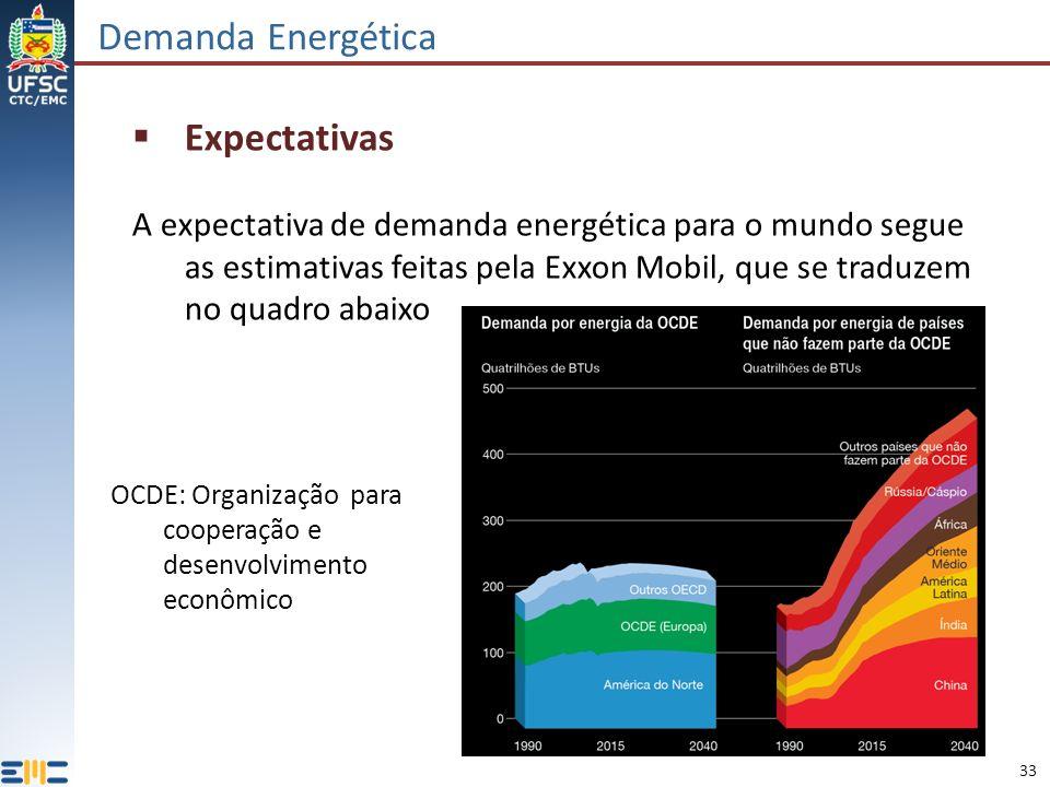 Demanda Energética Expectativas