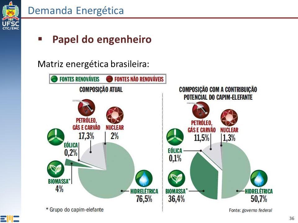 Demanda Energética Papel do engenheiro Matriz energética brasileira: