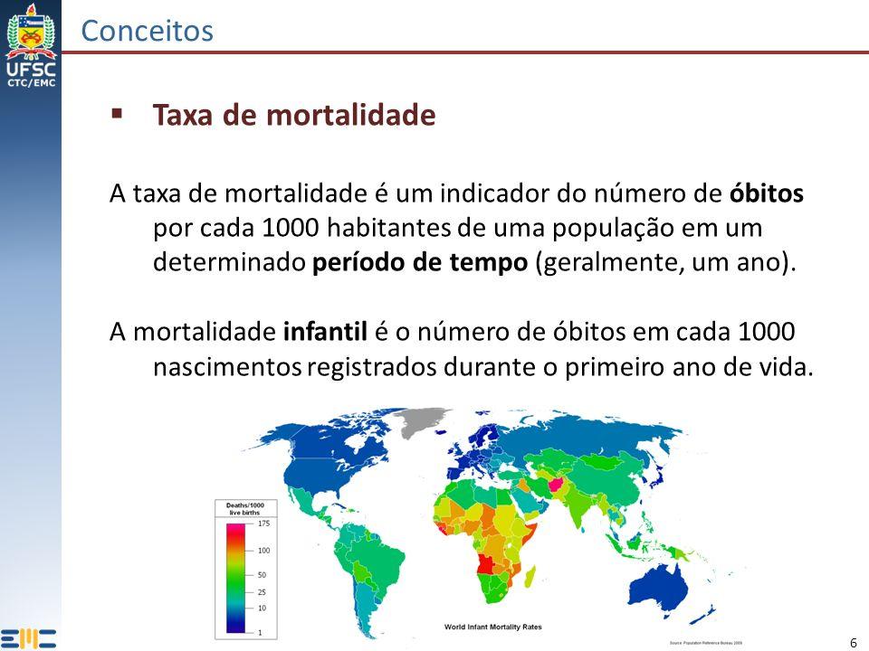 Conceitos Taxa de mortalidade