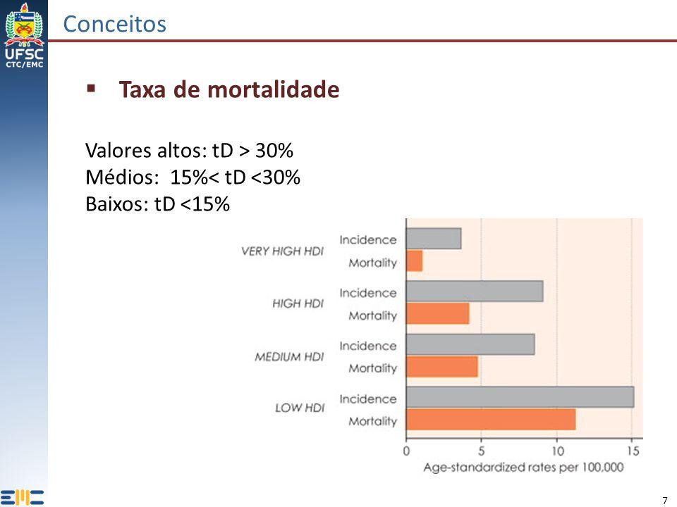 Conceitos Taxa de mortalidade Valores altos: tD > 30%