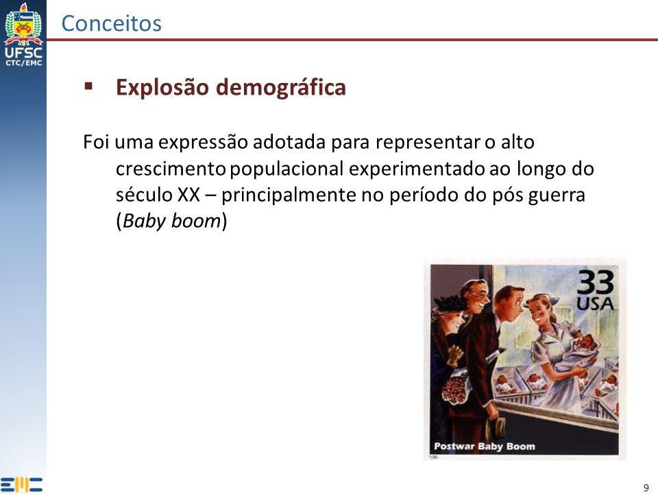 Conceitos Explosão demográfica