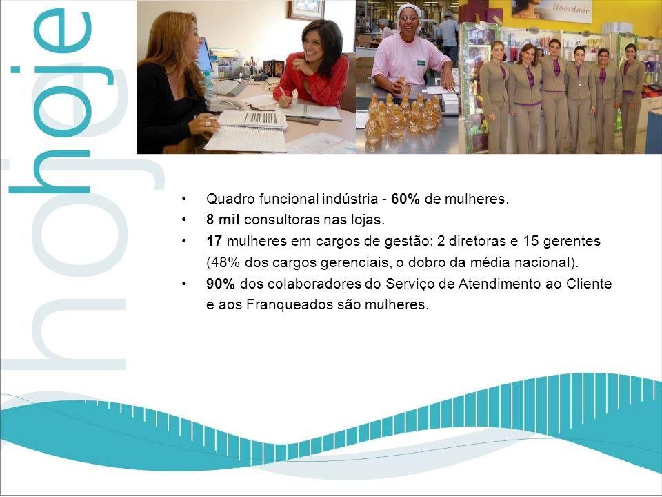 Quadro funcional indústria - 60% de mulheres.