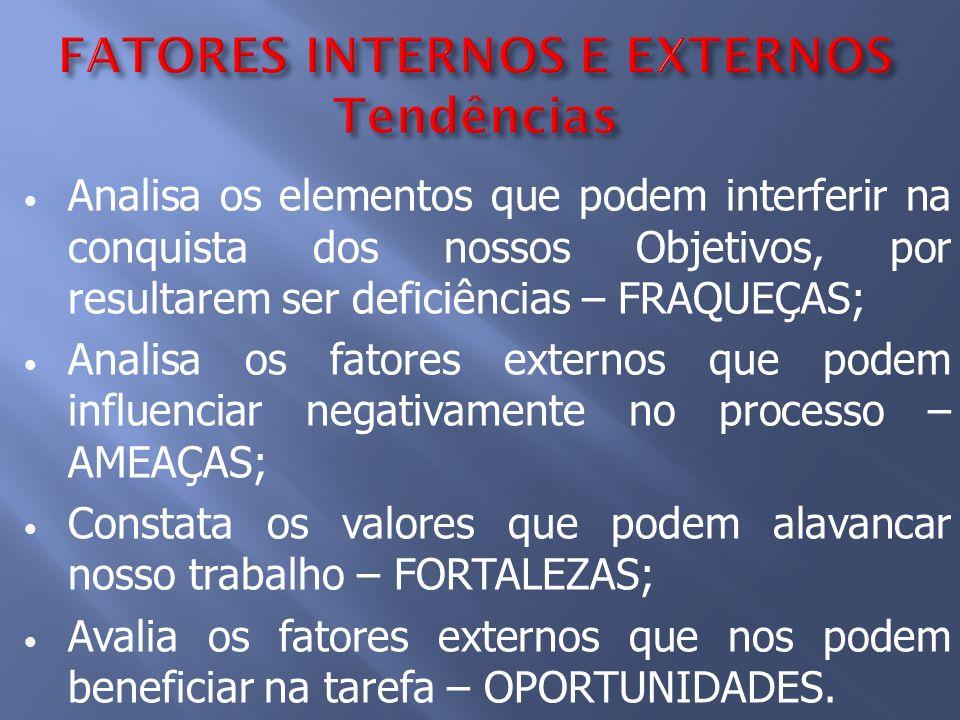 FATORES INTERNOS E EXTERNOS Tendências