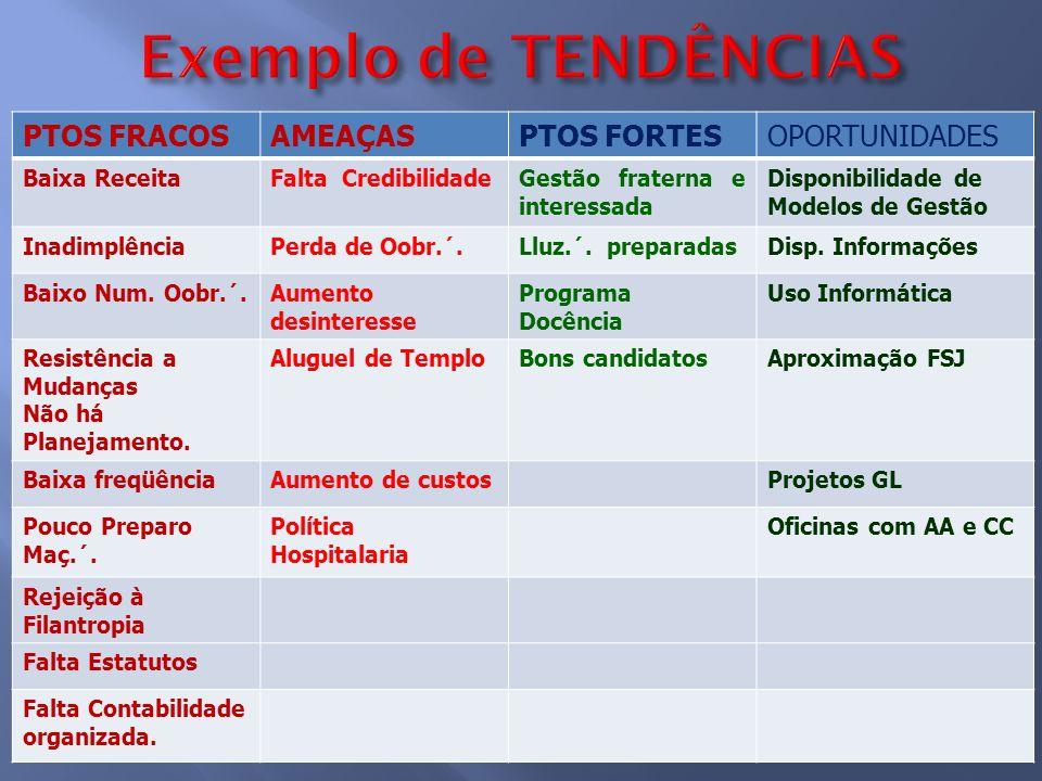 Exemplo de TENDÊNCIAS PTOS FRACOS AMEAÇAS PTOS FORTES OPORTUNIDADES