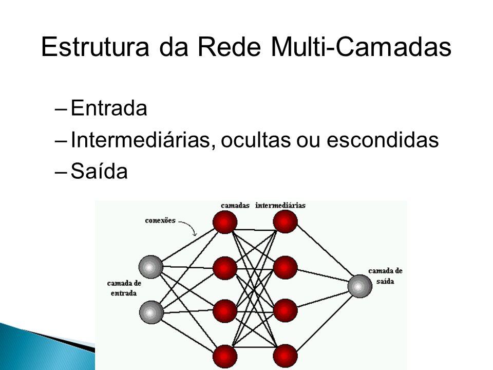 Estrutura da Rede Multi-Camadas