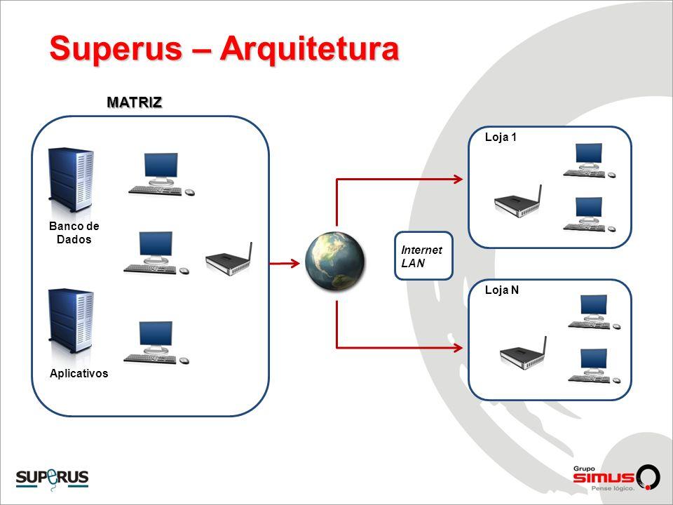 Superus – Arquitetura MATRIZ Loja 1 Banco de Dados Internet LAN Loja N