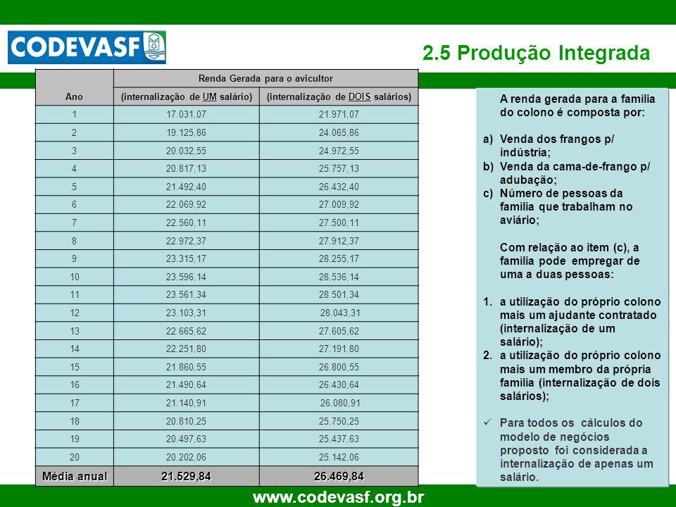 2.5 Produção Integrada Média anual 21.529,84 26.469,84