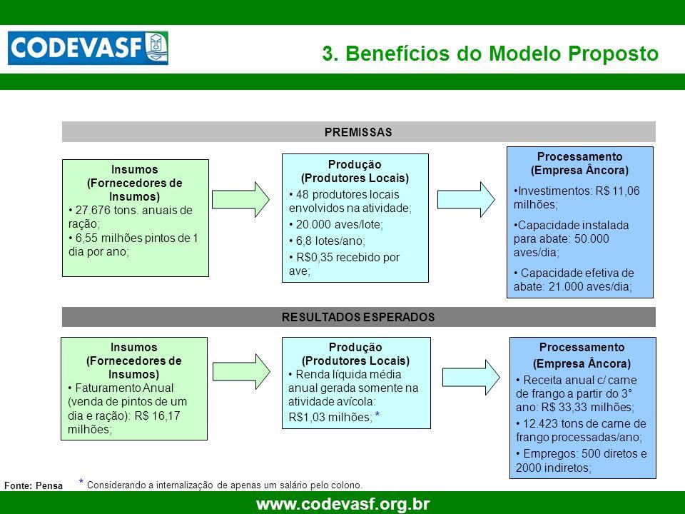 3. Benefícios do Modelo Proposto