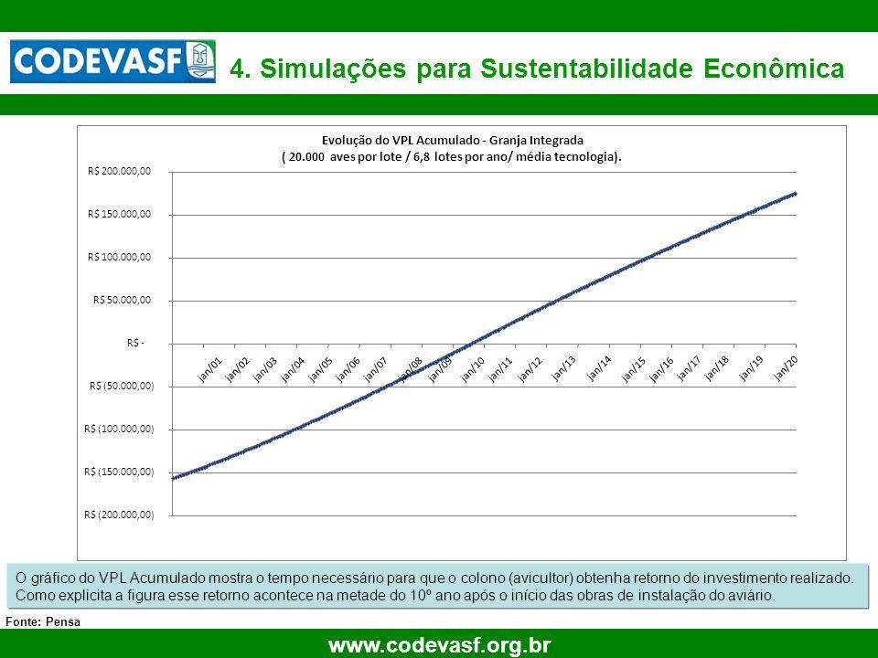 4. Simulações para Sustentabilidade Econômica
