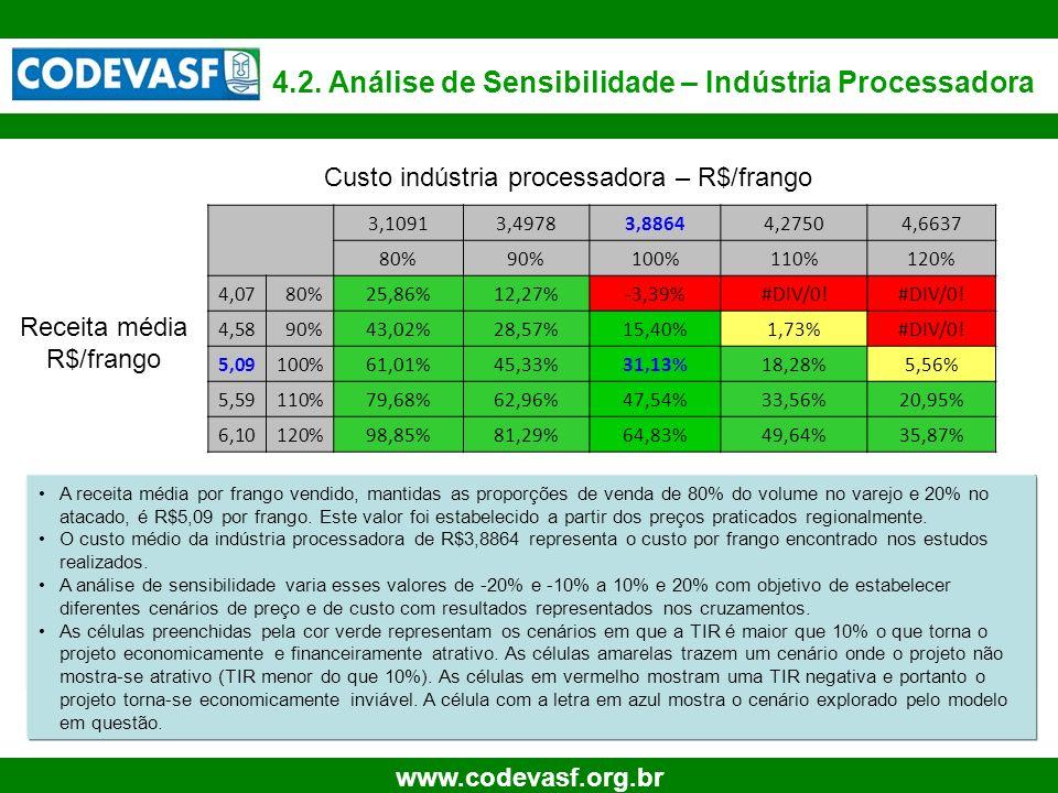 Custo indústria processadora – R$/frango