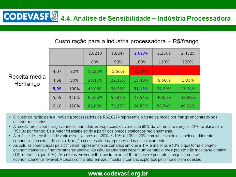 Custo ração para a indústria processadora – R$/frango