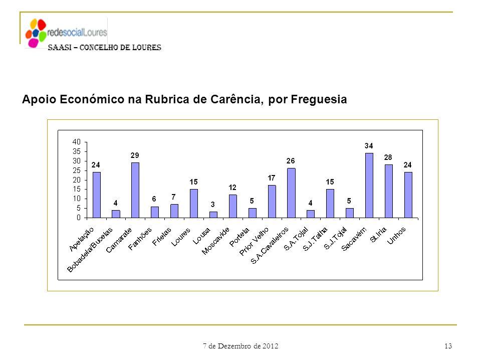 Apoio Económico na Rubrica de Carência, por Freguesia