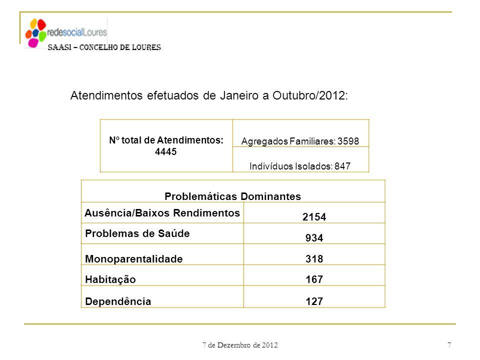 Nº total de Atendimentos: 4445 Problemáticas Dominantes