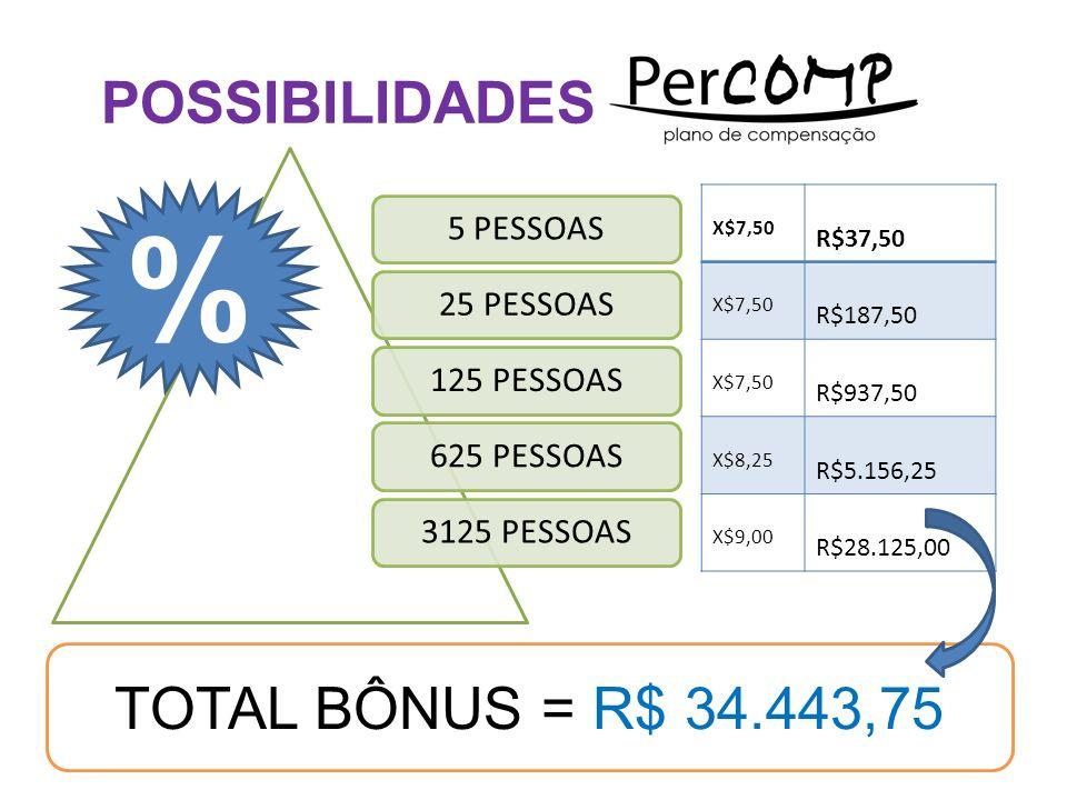 % POSSIBILIDADES TOTAL BÔNUS = R$ 34.443,75 5 PESSOAS 25 PESSOAS