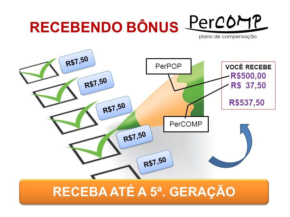 RECEBENDO BÔNUS RECEBA ATÉ A 5ª. GERAÇÃO R$500,00 R$ 37,50 R$537,50