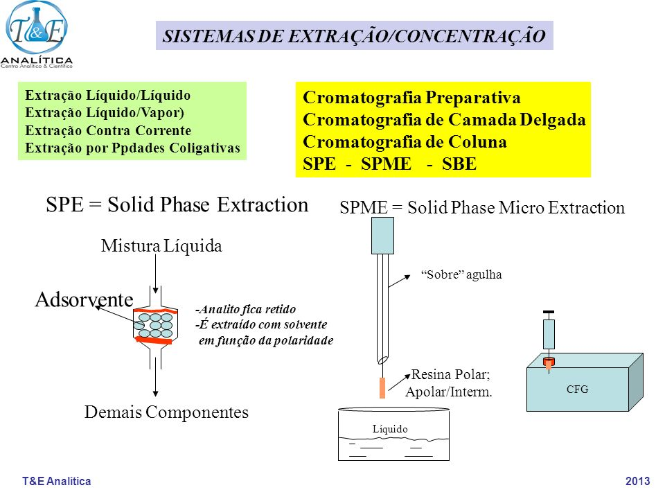SPE = Solid Phase Extraction