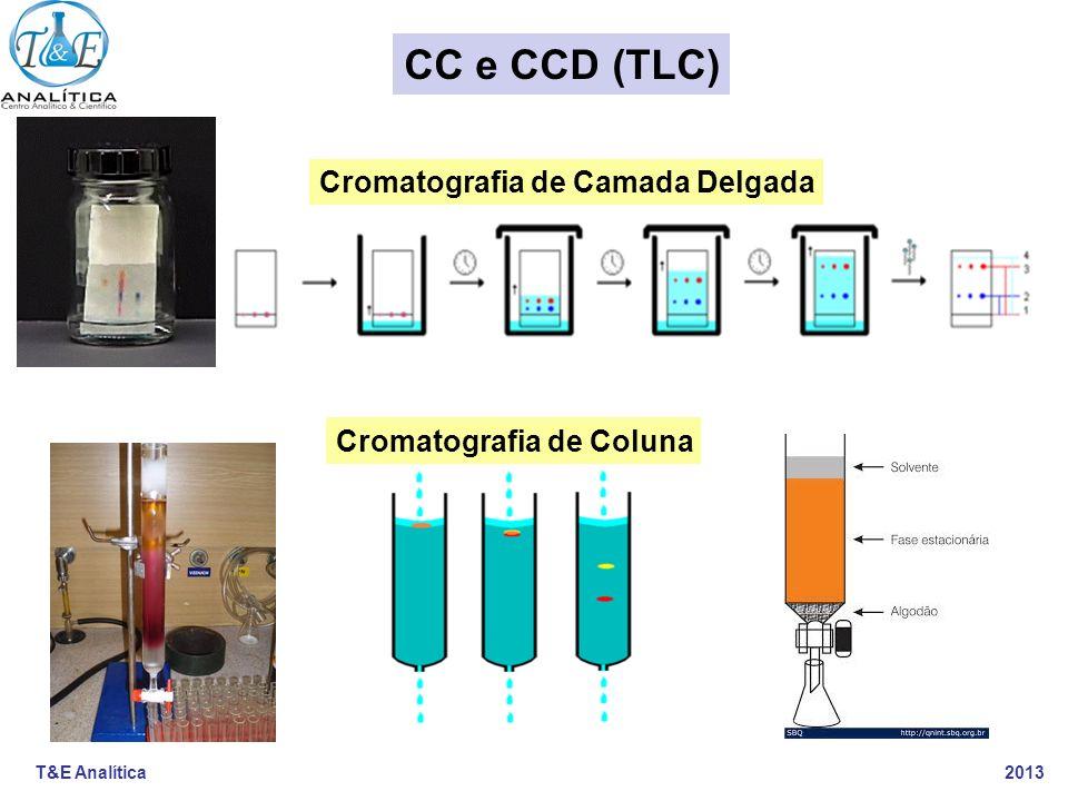 CC e CCD (TLC) Cromatografia de Camada Delgada Cromatografia de Coluna