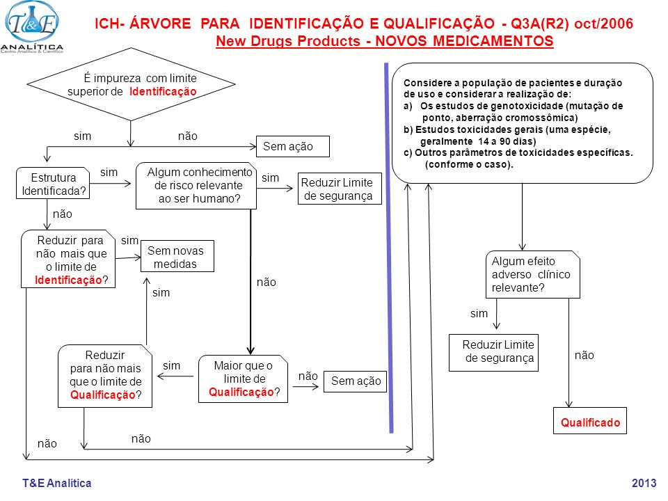 ICH- ÁRVORE PARA IDENTIFICAÇÃO E QUALIFICAÇÃO - Q3A(R2) oct/2006