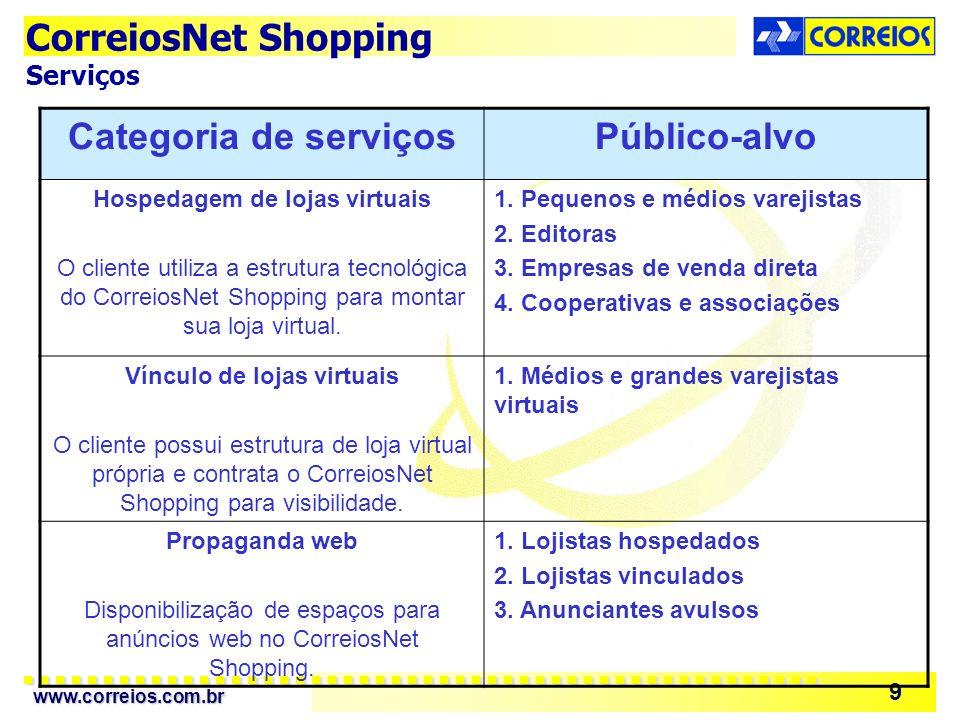 Hospedagem de lojas virtuais Vínculo de lojas virtuais